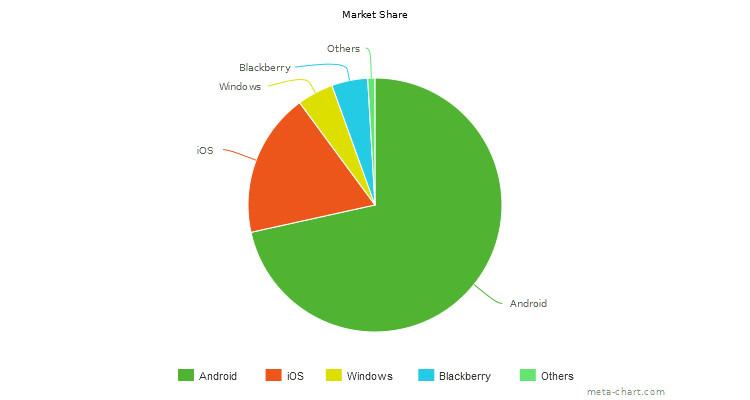 mobile_os_sample_market_share